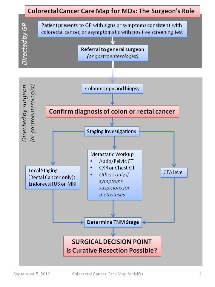 Seminars in RT: Current Controversies in Rectal Cancer