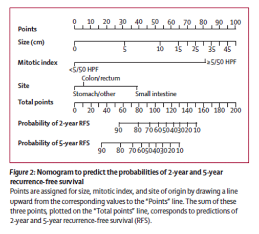 Figure 2: Nomogram to predict probabilities of 2- and 5-year recurrence-free survival