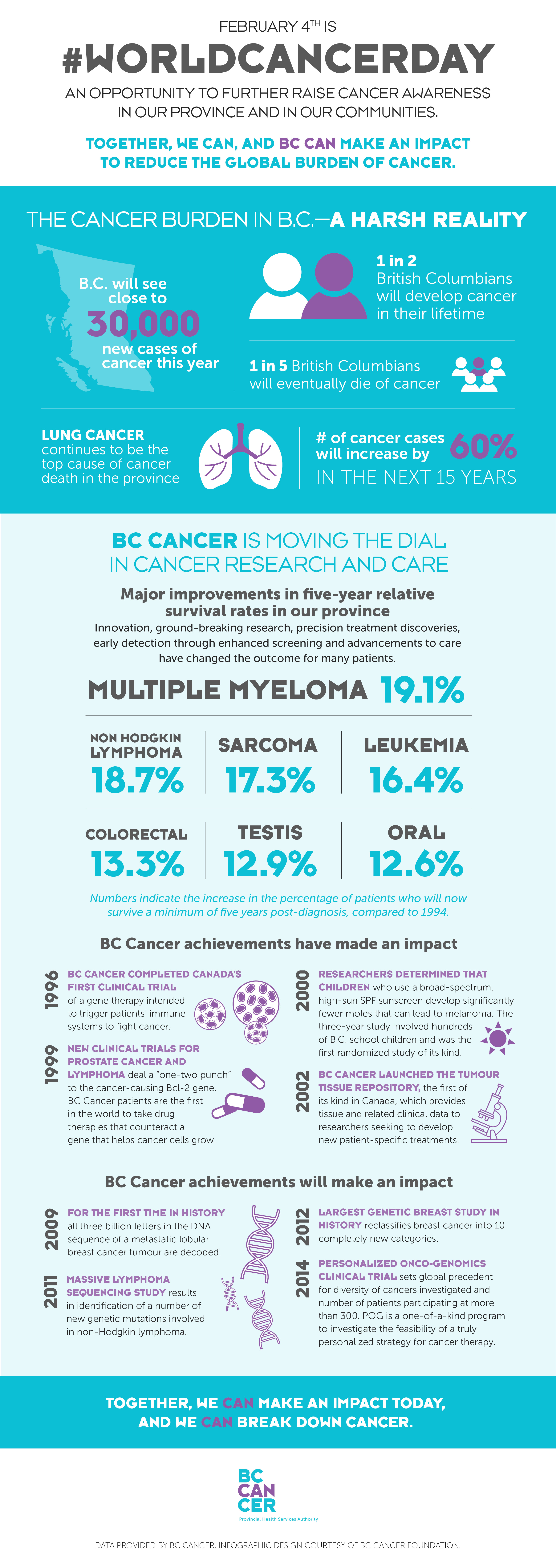 BCCancer-WorldCancerDay-2018-FINAL-FEB1.jpg