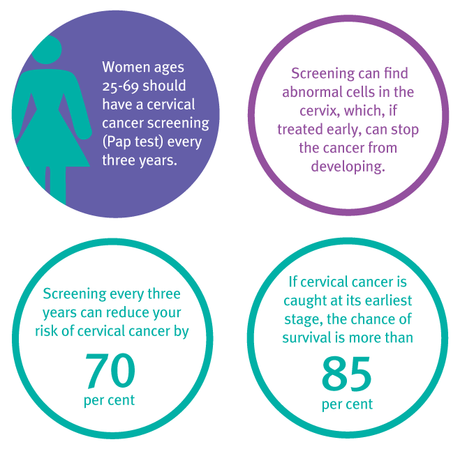 Cervical cancer screening (Pap test) is a test that can find abnormal cells in the cervix before they become cancer.